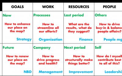Alles van business management: MBA in 1 artikel